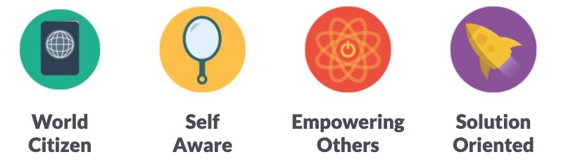 Quatro pilares do desenvolvimento de liderança dentro da AIESEC: Auto Conhecimento, Empoderar os Outros, Cidadão Global e Orientado a Solução