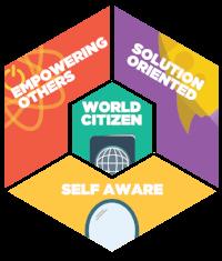 Quatro pilares do desenvolvimento de liderança nos membros da AIESEC